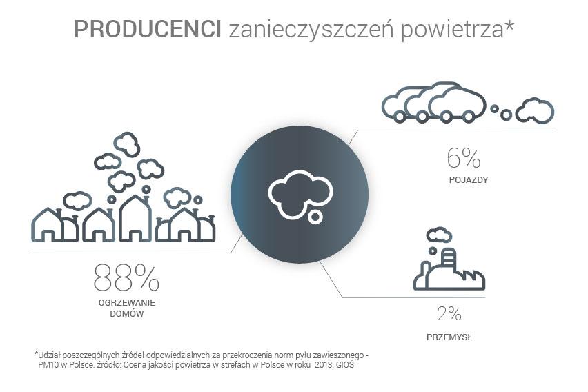 infografika-producenci-zanieczyszczen.jpg