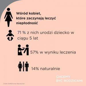 wśród kobiet które rozpoczną leczenie niepłodności2