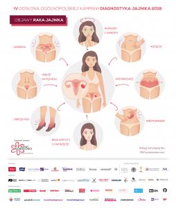 Infografika. Na niej ukazane objawy raka jajnika: wzdęcia, nudności, wymioty, obrzęki nóg
