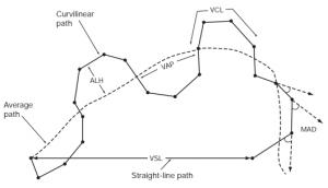 Wykres ukazujący krzywą ruchu plemników, analizowaną w badaniu nasienia CASA. IIlustracja pochodzi z publikacji WHO /Badanie nasienia CASA